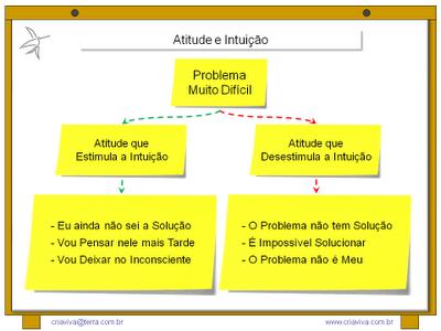 Intuição Decisão Criatividade Pensamento Metodologia IDM Lliderança