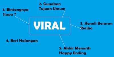 Cara Membuat Postingan Viral Dan Mendapatkan Share Di Facebook