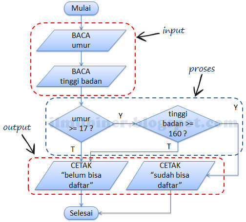 Ilmubiner belajar memahami diagram alir flowchart untuk membuat suatu program komputer biasanya mengandung elemen input proses dan output dengan mengetahui input proses dan output pada flowchart dapat membantu kita ccuart Image collections