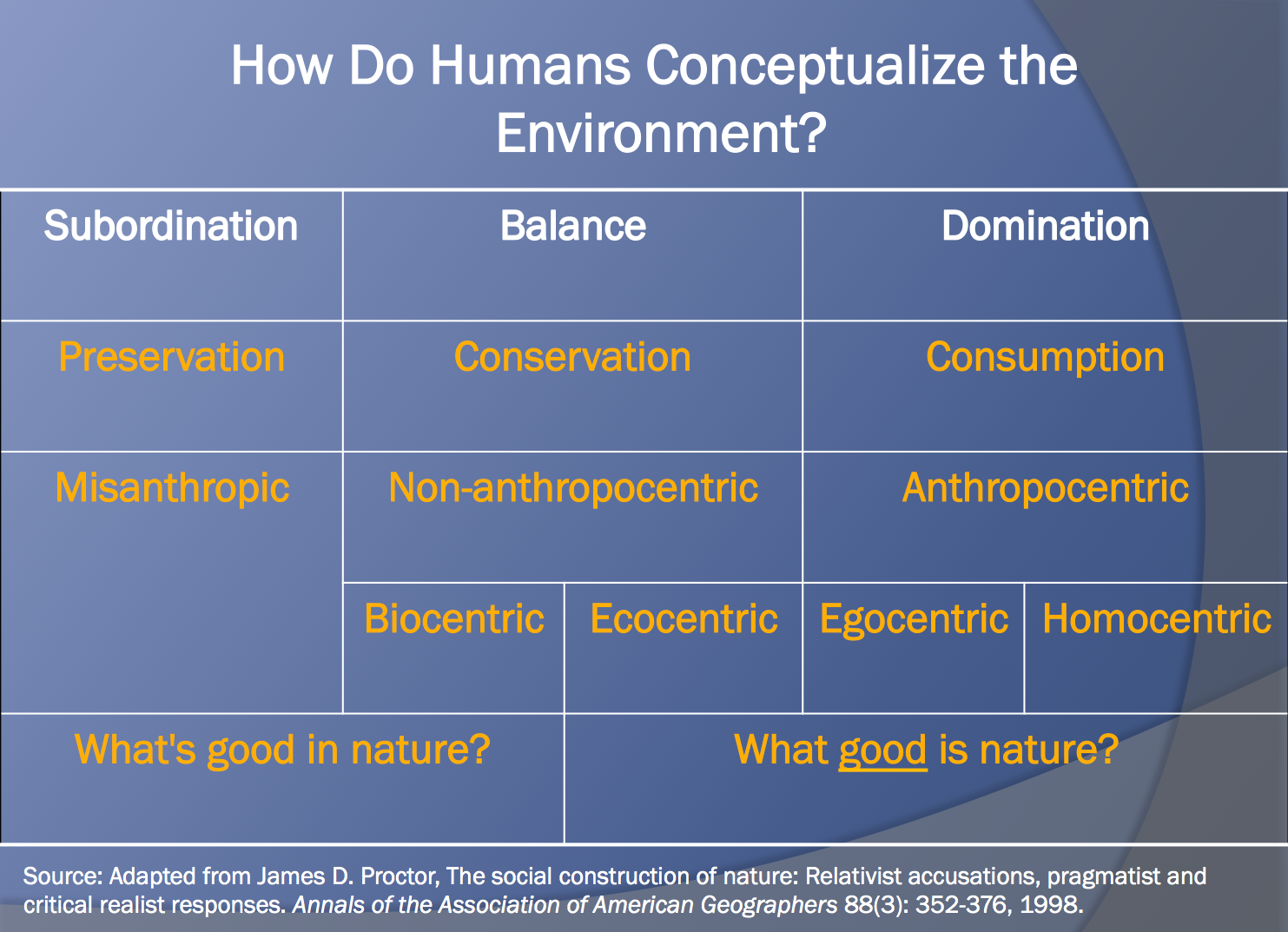 which environmental school of thought anthropocentric biocentric or deep ecology or ecocentric A comparison of anthropocentricism and ecocentrism philosophy deep ecology, social ecology i believe that there is no opinion or school of thought that can be.