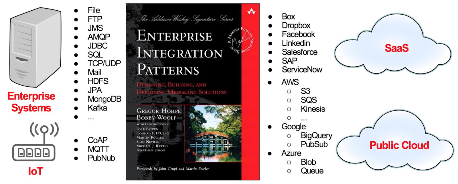 Enterprise Integration for Ethereum ~ Bilgin Ibryam (@bibryam)