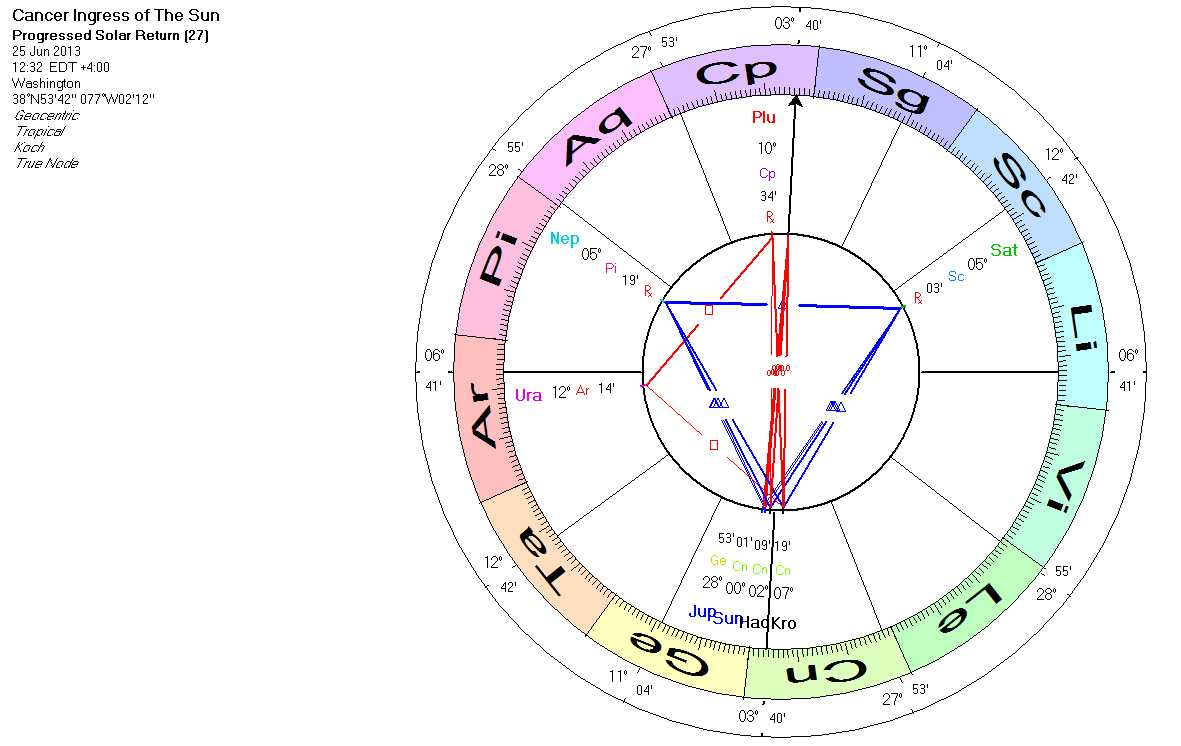 Star guide june 2013 if we progress the ingress chart to tuesday 25th june the planets pluto uranus and the tnp kronos and hades are more closely aligned with the angles so publicscrutiny Gallery