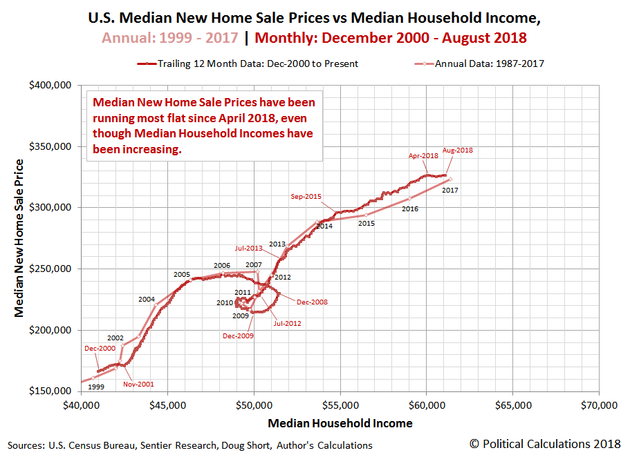U.S. Median New Home Sale Prices vs Median Household Income, Annual: 1999 - 2017 | Monthly: December 2000 - August 2018