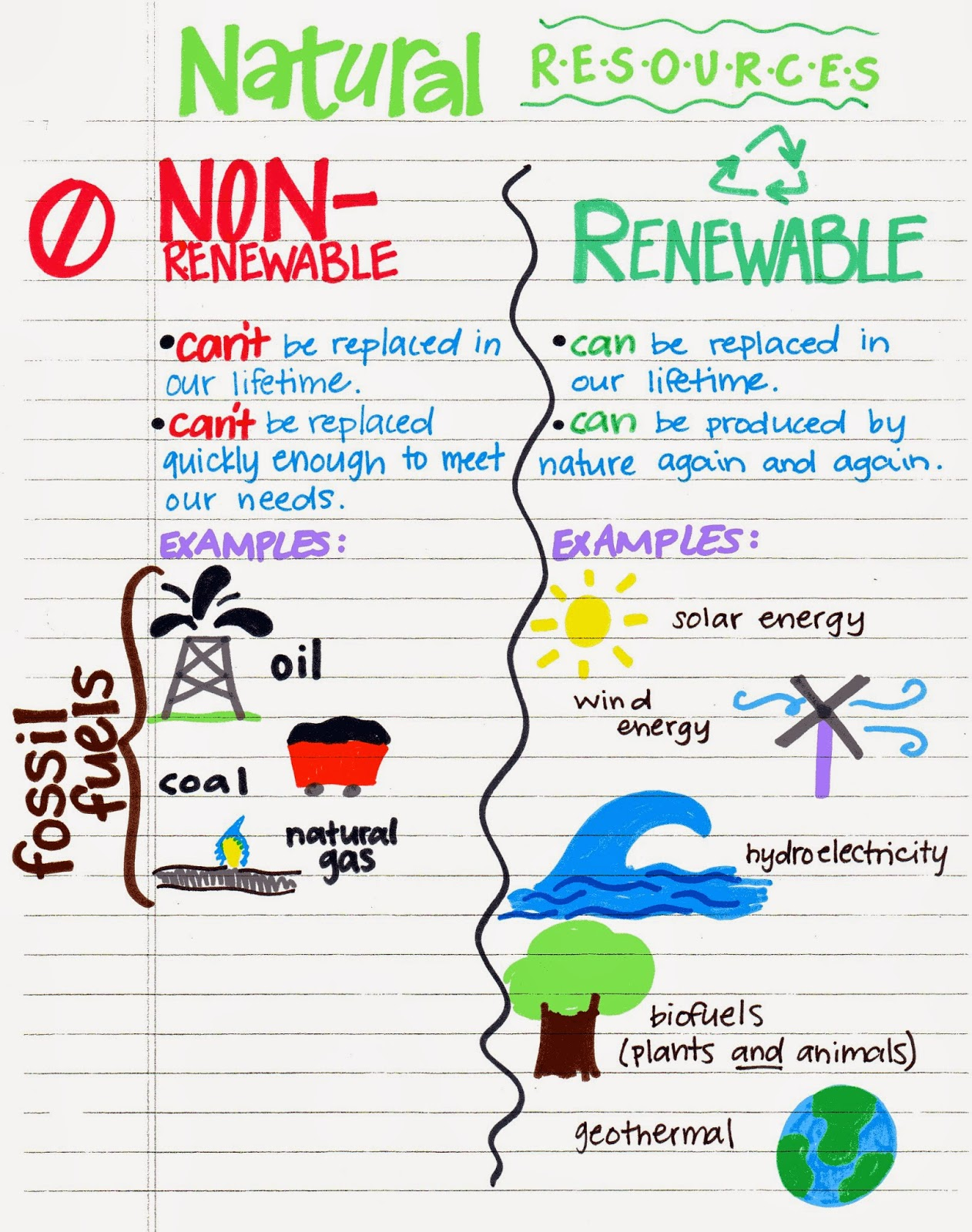 Renewable Resources Renewable Resources That Can Run Out