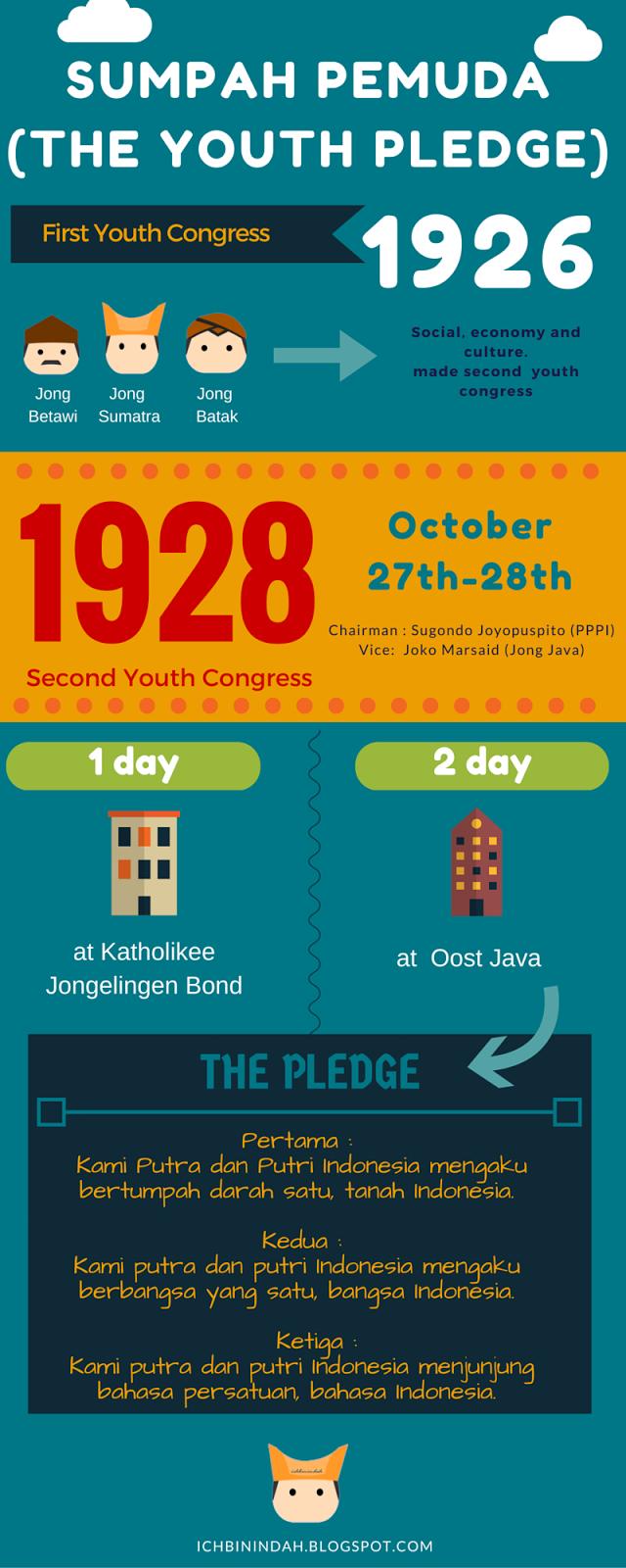 The Youth Pledge, SUMPAH PEMUDA - ichbinindah