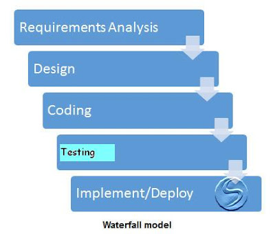 Manual testing tutorial software testing tutorial istqb for Waterfall model is not suitable for