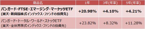 バンガード・FTSE・エマージング・マーケッツETF、バンガード・トータル・ワールド・ストックETF成績表