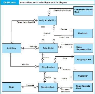 Belajar gratis sistem informasi informatika membuat model rea gambar 10 8 menyajikan model data untuk apex yang telah direvisi perhatikan bahwa gambar itu sudah disederhanakan supaya lebih enak dibaca dengan ccuart Image collections