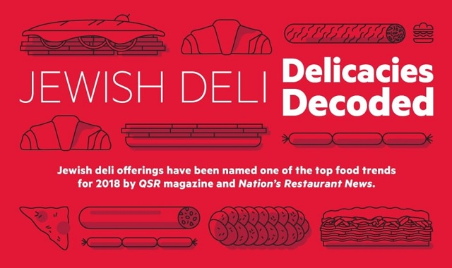 Jewish Deli Delicacies Decoded