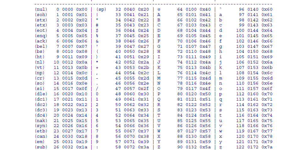 Kode ASCII dan Tabel Simbol Binary Lengkap - Info Komputer