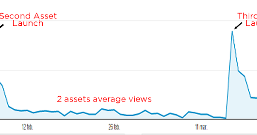 Two years of Unity Assets Sales, an statistic light insight (part two)