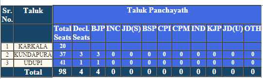 Udupi Taluk Panchayat Election 2016 Result