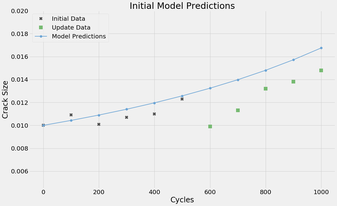 line graph showing initial model predictions