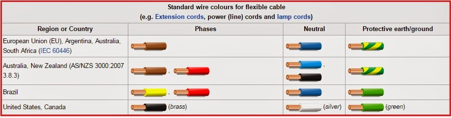 Electrical Engineering World: Standard wire colours for