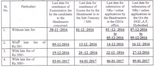 AP SSC exam fee last date 2016-17 10th fees details due dates 2017 in ap