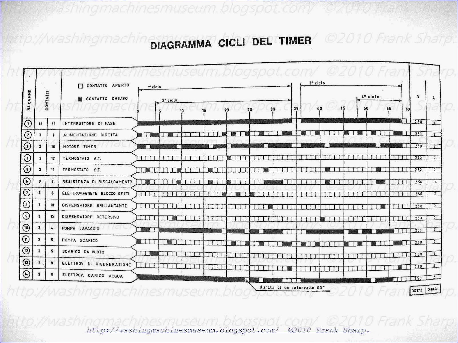 Washer Rama Museum.: ELECTA (ZANUSSI) SUPERAUTOMATICA