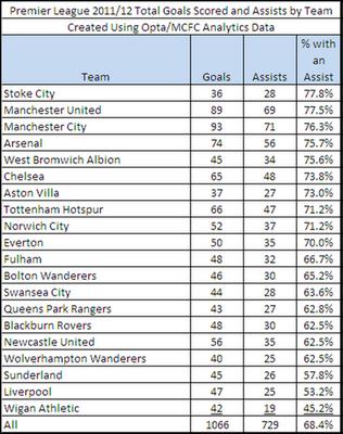 Swans Stats: September 2012