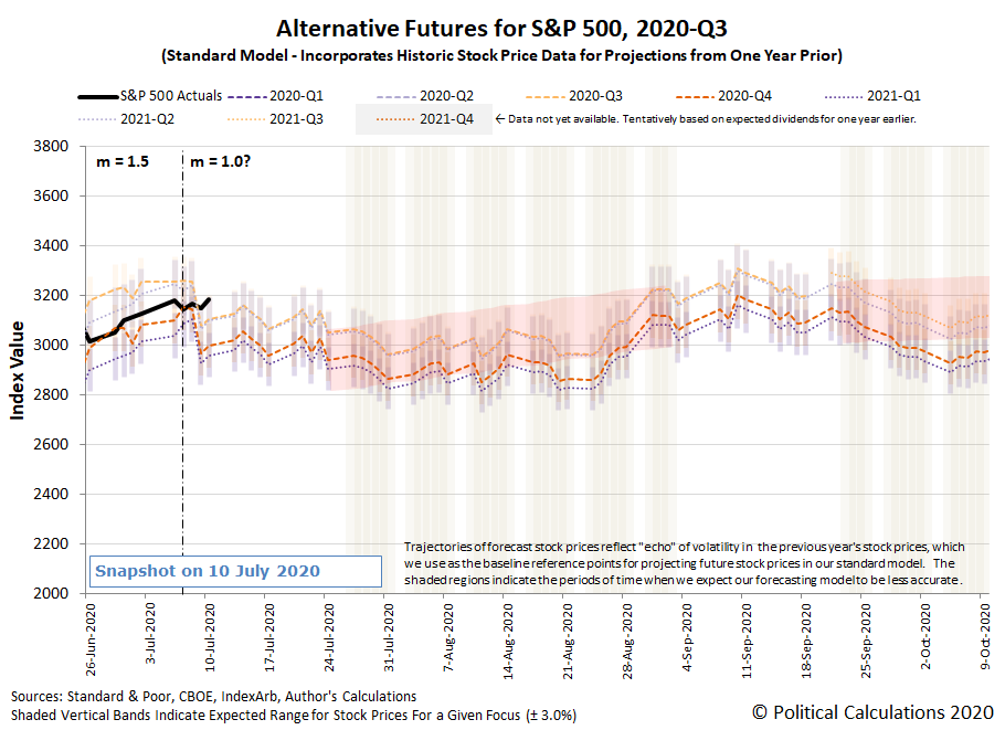 Alternative Futures - S&P 500 - 2020Q2 - Standard Model (m=1.5 from 24 June 2020) - Snapshot on 10 Jul 2020