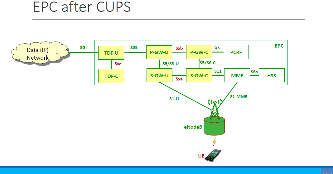 What Is A Logical Network Diagram Wiring For Ge Refrigerator The 3g4g Blog: Control And User Plane Separation Of Epc Nodes (cups) In 3gpp Release-14