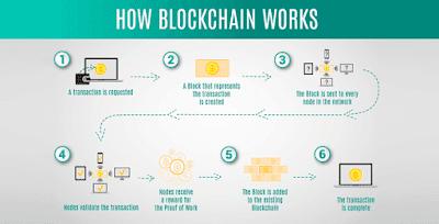 كيف-تعمل-تقنية-البلوك-تشين-Blockchain