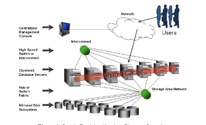 Oracle has NEW Virtual Machine Templates – ORACLE数据库服务