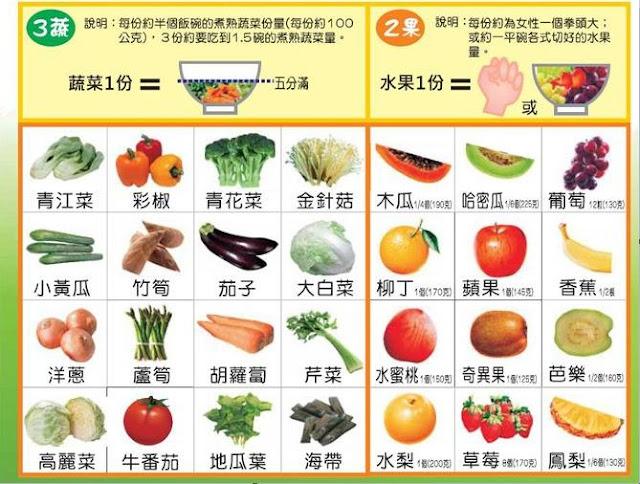 餐餐吃五色食物能滋養五臟六腑