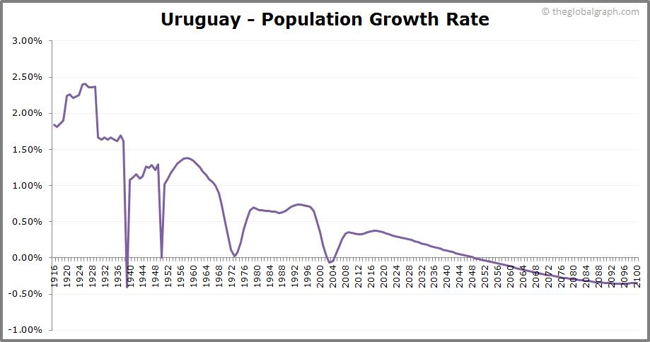 Uruguay  Population Growth Rate