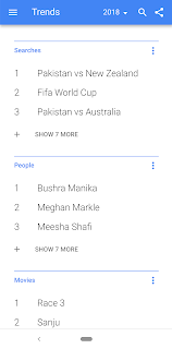 Google show top searches in 2018 - infoloby by Muzammil Sethi