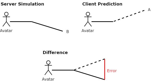 航位推測法預設誤差的示意圖