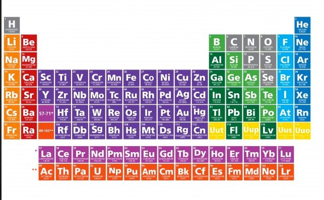 Mundo cientfico 3eso mayo 2016 creamos que ya se haban descubierto todos los elementos que la tabla peridica estaba completa pero habr mas sorpresas urtaz Choice Image