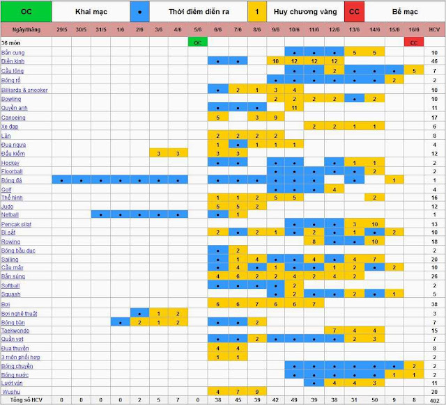 Lịch thi đấu các môn SEA Games 28