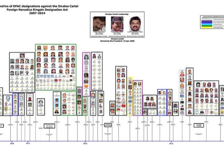 Desarticulan en EU red de lavado de dinero vinculada con el Cártel de Sinaloa