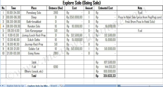 Liburan, Yuk!!! Explore Solo.. Itinerary for 1 person example Meanwhile U and Me