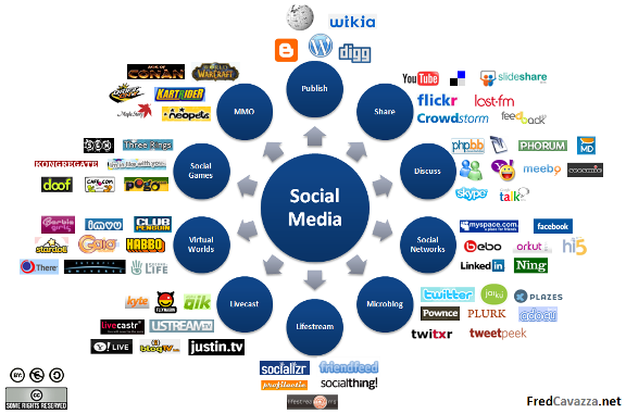 Social-media-on-internet