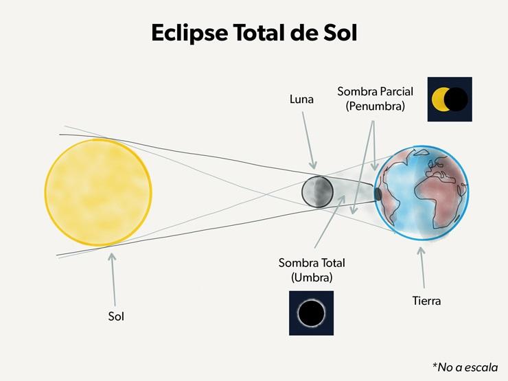 Astrociencias ecuador eclipse solar total qu cu ndo for Donde esta el sol