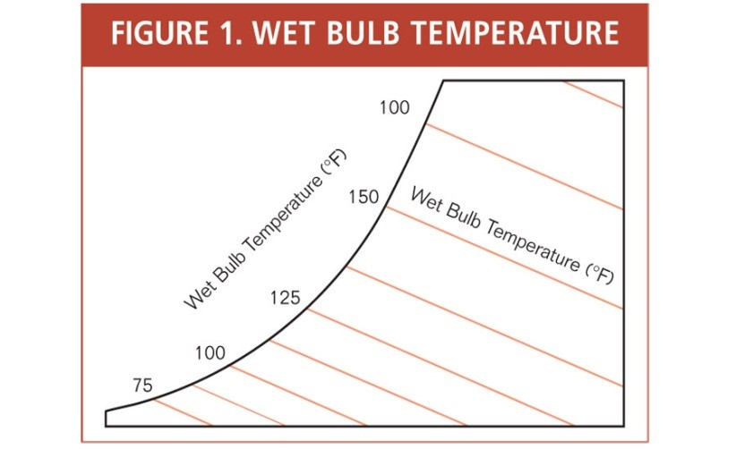 Dew point temperature at which moisture content present in the atmosphere  particular becomes saturated above this also techshore inspection services kochi official blog of rh techshoreinspectionsspot