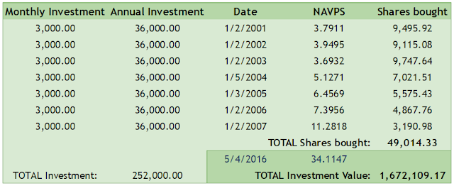Actual data and values by investing 3,000 per month of 36,000 per year in Philequity Fund, Inc.