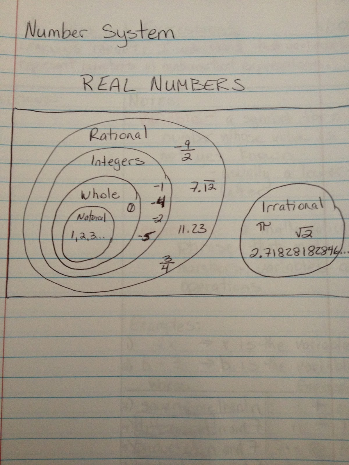 Venn Diagram For Real Number System 1999 Gu Patrol Stereo Wiring Think2relate Algebra Interactive Notebooks