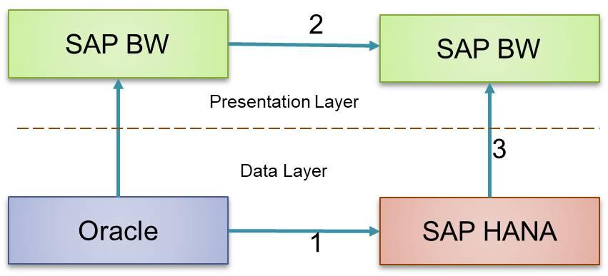 The Tech Pro (kttpro) What is SAP HANA - Beginners Tutorial 2 - sap for beginners