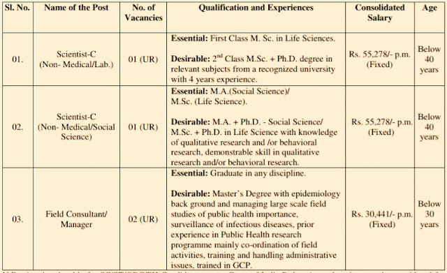 icmr recruitment  icmr recruitment 2018  niced recruitment 2018  niced kolkata recruitment 2018  niced summer internship  www.niced.org.in recruitment  icmr 2019  national institute of cholera and enteric diseases recruitment 2018,national institute of cholera and enteric diseases wiki  niced summer internship  niced scientists  niced recruitment 2018  icmr kolkata recruitment  niced kolkata recruitment 2018  moumita dutta niced  niced attendance,Jobs, ICMR Recruitment, NICED Recruitment, Jobs In Kolkata, jobs in west Bengal, jobs in Darjeeling, jobs in Kurseong, jobs in Kalimpong, jobs in Mirik, jobs in Siliguri, jobs in jalpaiguri,