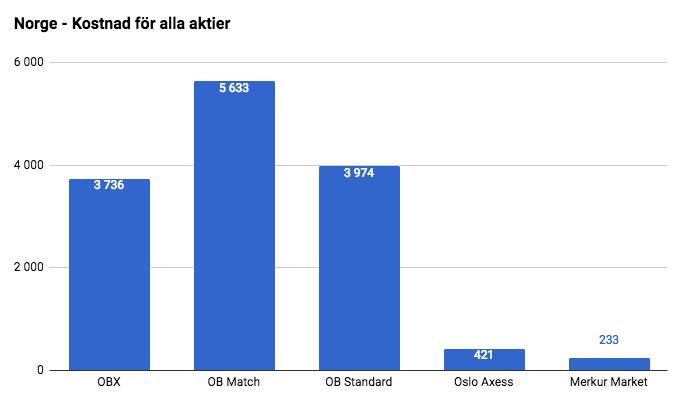 match kostnad köpa prostituerade i stockholm