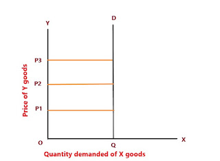 Zero cross elasticity of demand