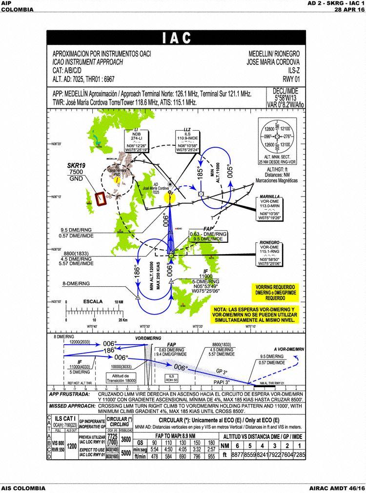 ILS pista 01 carta de aproximação do Aeroporto de Rionegro (SKRG) (Gráfico: AIP Colômbia):