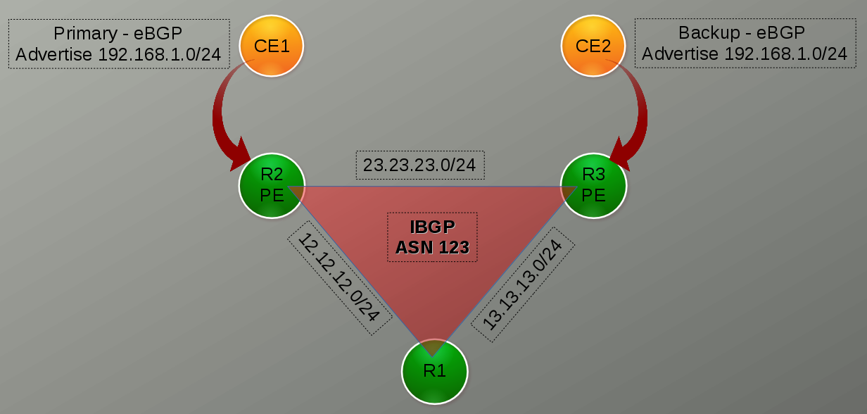 in this topology we have 2 ce routers ebgp peered with 2 pe routers (r2 and  r3)  ce-1 is primary for 192 168 1 0/24 and ce-2 is backup for  192 168 1 0/24