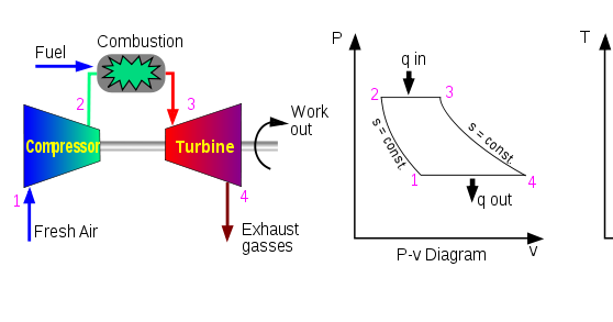 Pv Diagram Gas Turbine Engine Crazy Engineering Project On Study Of Power Generation