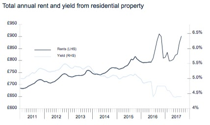 yield and rent graph september