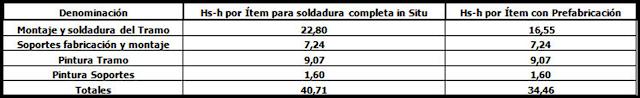 La imagen muestra un cuadro de cálculo con rendimientos de Mano de Obra del eBook Ejemplos de Presupuesto