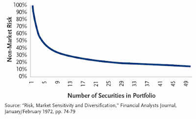 Number of stocks in portfolio, maximum number of stocks in a portfolio, ideal number of stocks in portfolio, ideal stock portfolio size, how many stocks in portfolio, diversification benefit