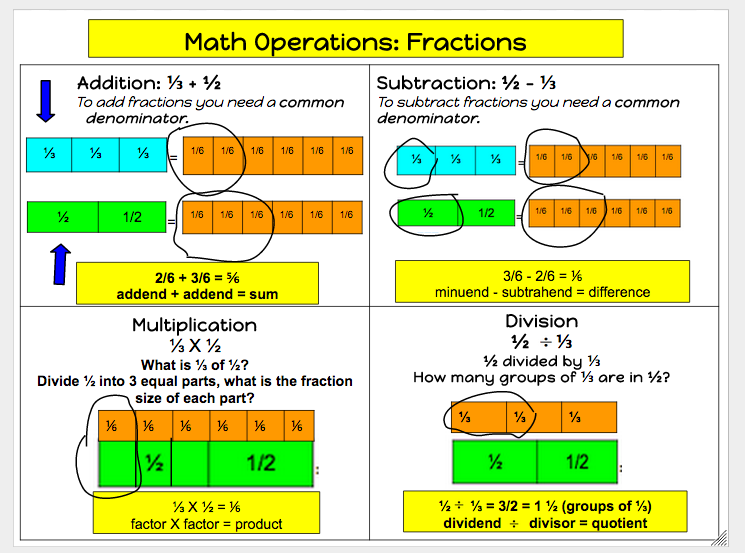 Teach Children Well: Sight Bites: Teaching Fractions
