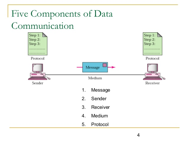 basics of data communication A computer network, or data network  networks comprise additional basic system is a computer network used for communication among computer and different.